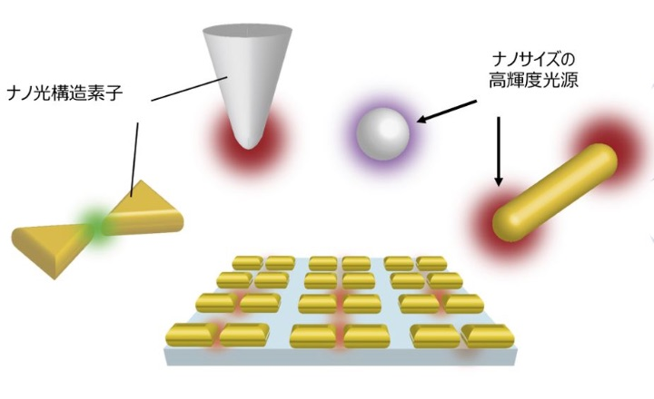 光を使ってナノを観る!「先端ナノ光科学を駆使したナノイメージング・センシング」