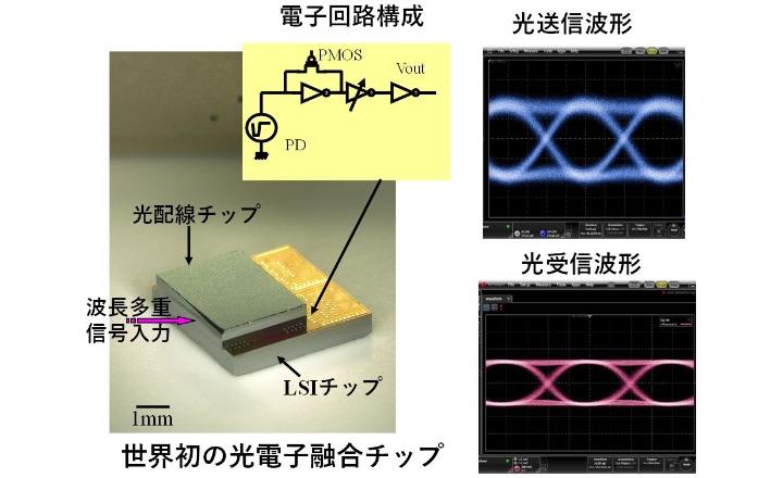 光と電子による新しい光情報機能・赤外センシング「光電子融合による光情報・応用システムの研究開発」