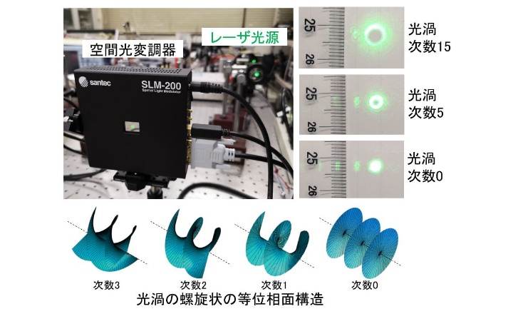 光渦で通信容量を100倍に!「光通信や光情報ネットワークの研究」